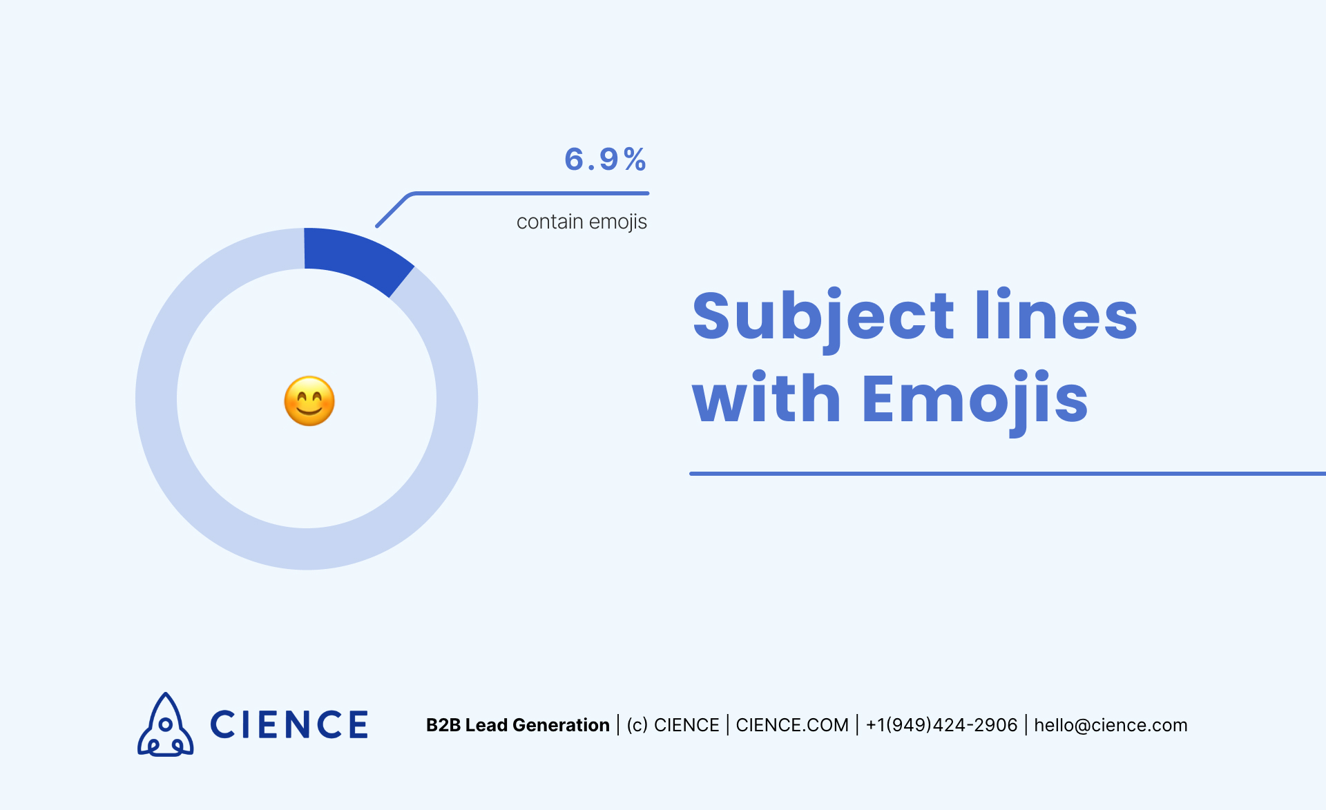 Using emojis in email subject lines