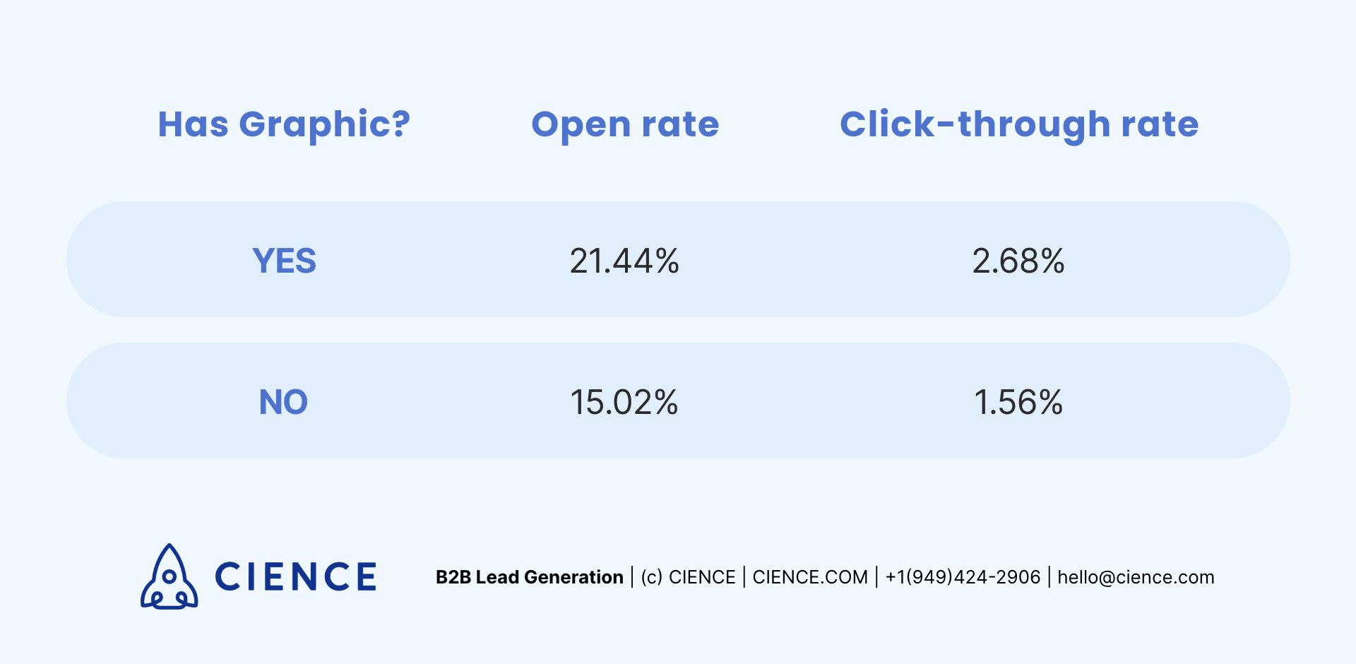 How using graphics in email influences open rate and click-through rate