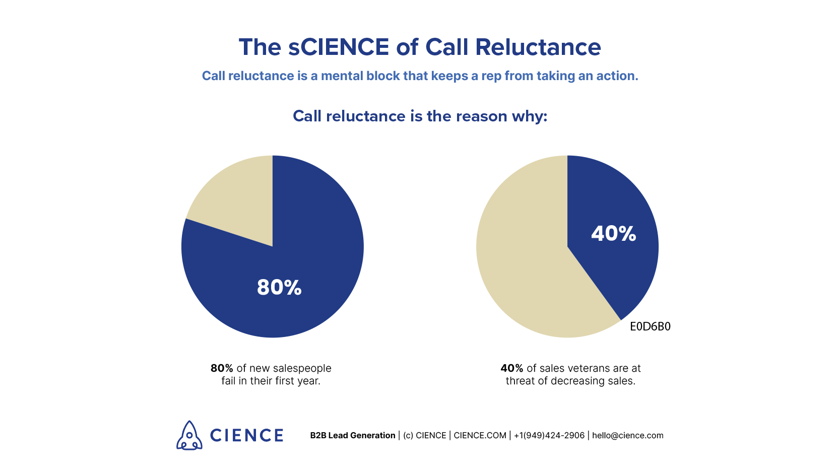 Call reluctance consequences