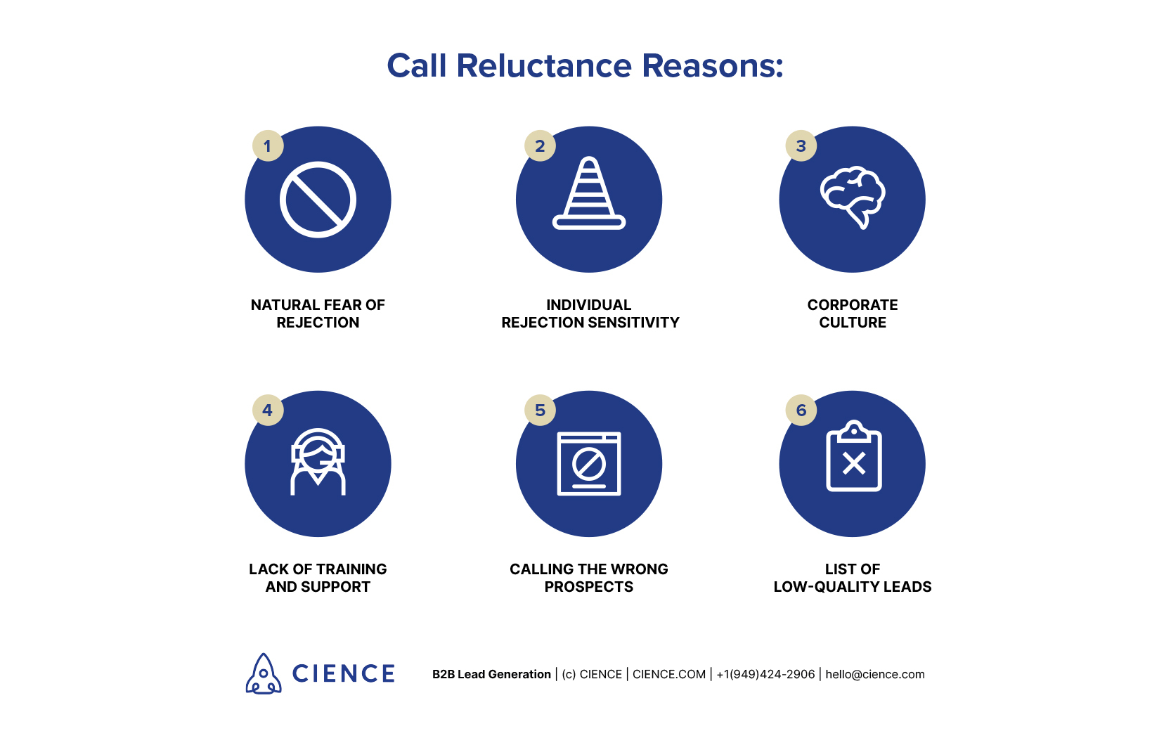 Call Reluctance Reasons: natural fear of rejection; individual rejection sensitivity; corporate culture; lack of training and support; calling the wrong prospects; list of low-quality leads