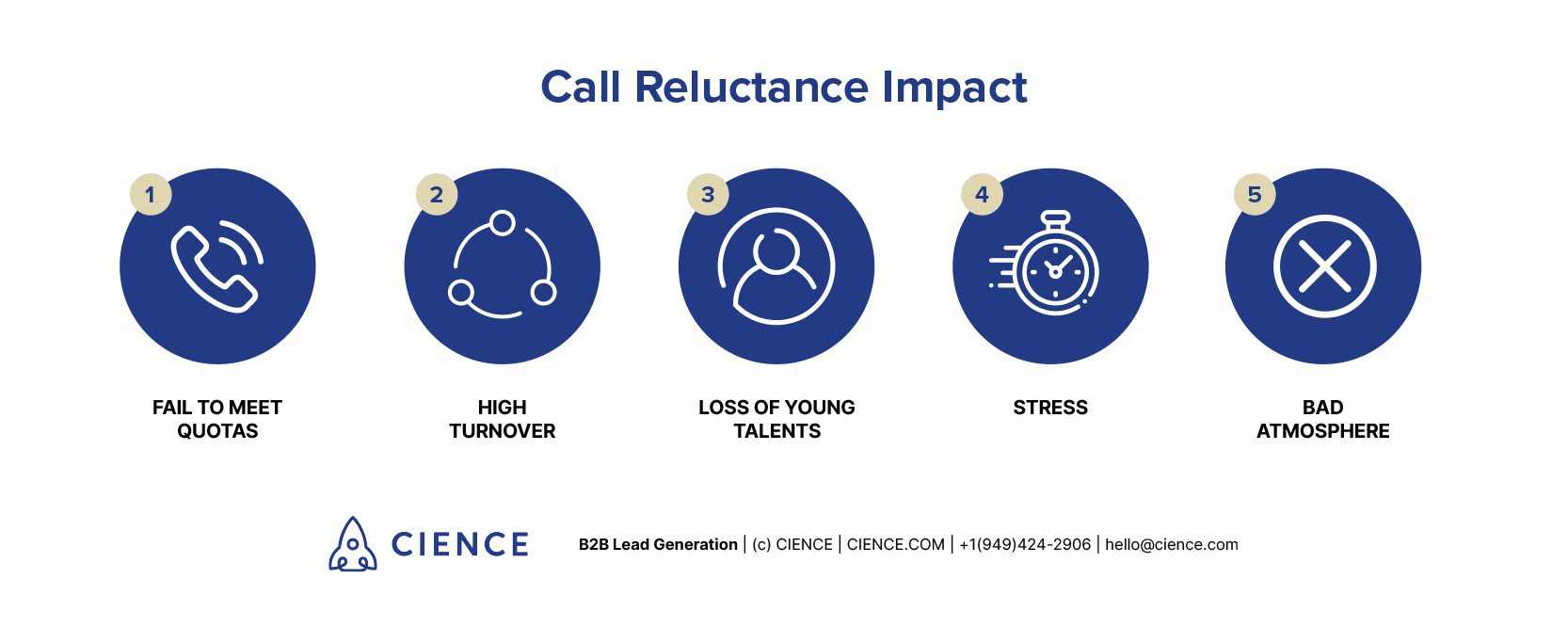 Results and impacts of Call Reluctance