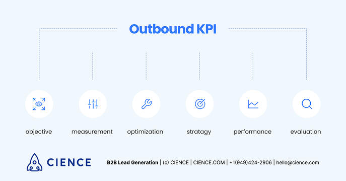 What are KPIs in Outbound Marketing