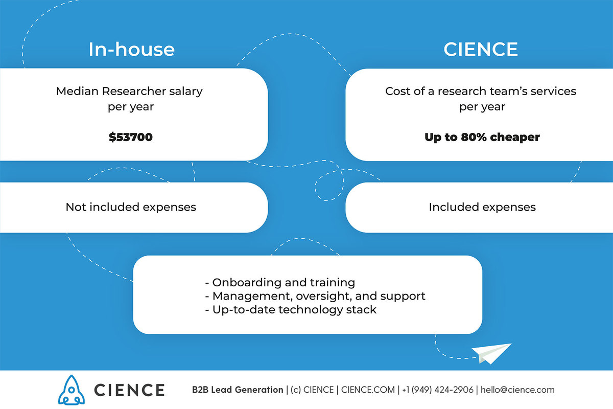 Sales Lead Researcher Salary - median salary per year and other expenses