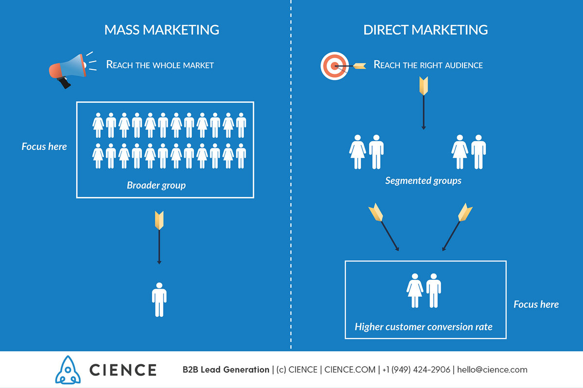 Difference between Mass Marketing and Direct Marketing