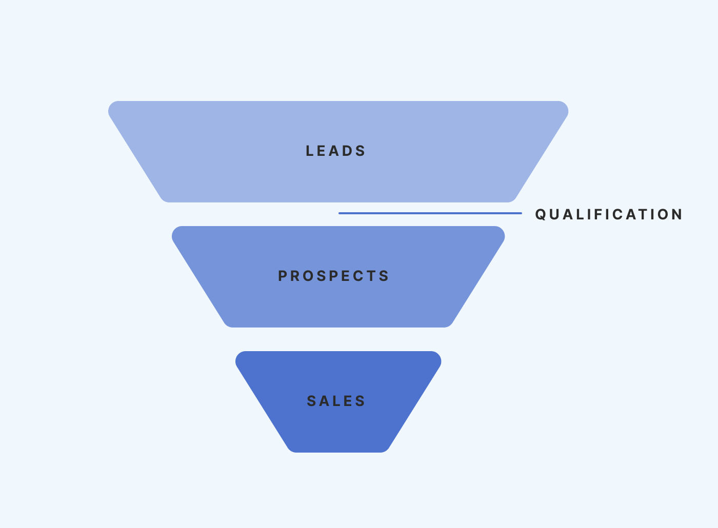 Lead Qualification in Sales Model