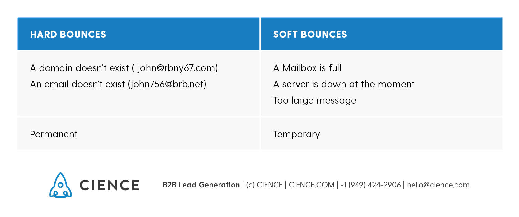 Email bounce rate: what's the difference between soft bounces and hard bounces?