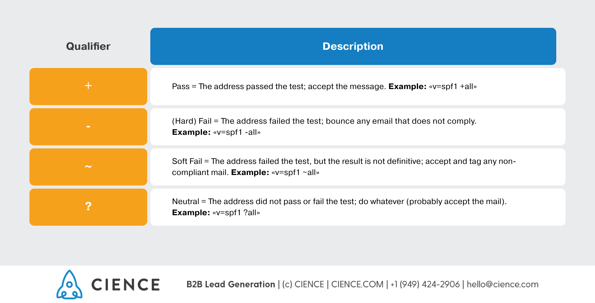 Sender Policy Framework Qualifiers - Email Deliverability