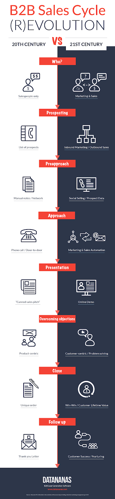 B2b sales cycle infographics: how b2b sales cycle changed since 20th century