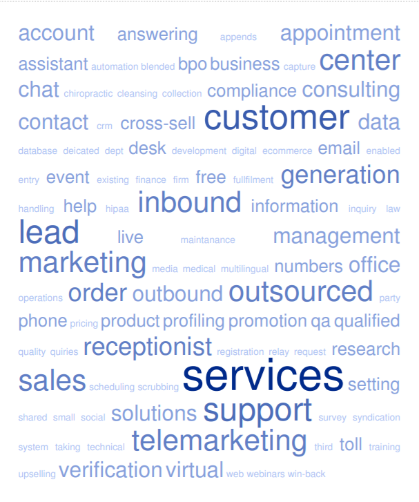 lead generation keywords cloud