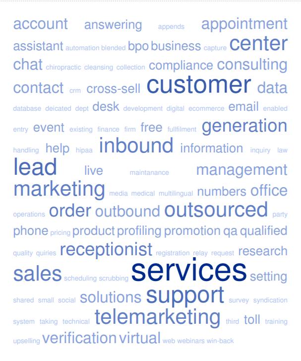 lead generation keywords cloud